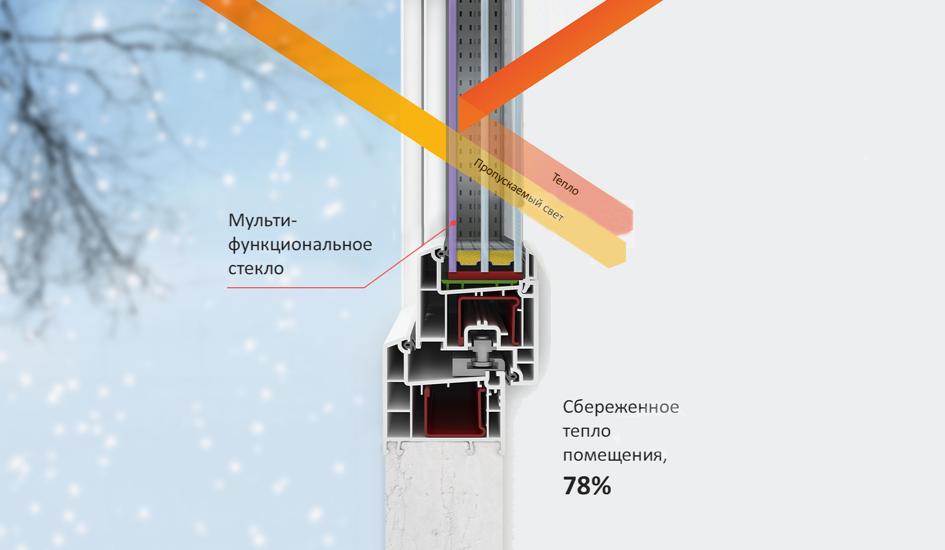 energosberegayushhie-okna-ili-termookna1